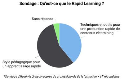 Qu Est Ce Que Le Rapid Learning